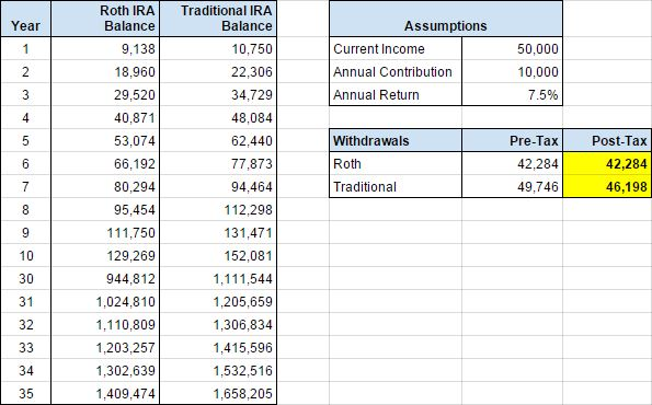 pics How to Contribute to a Roth IRA
