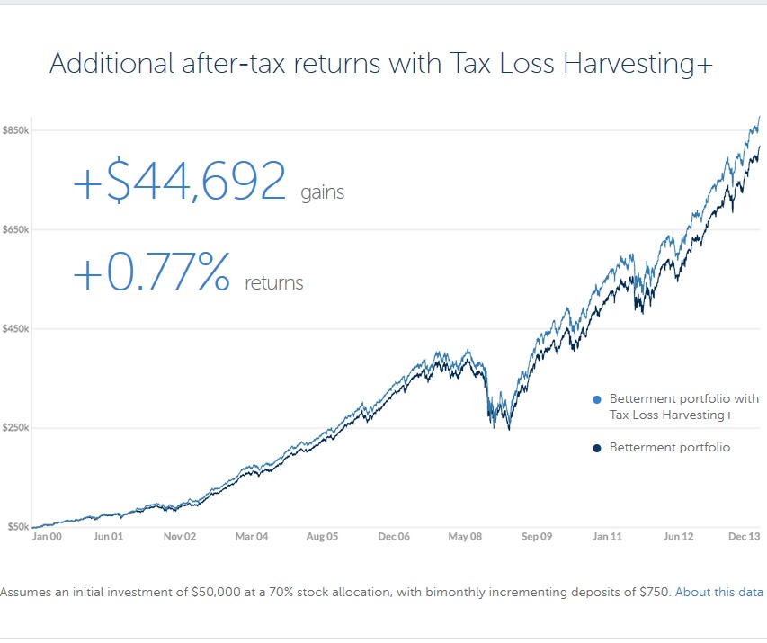 Betterment Tax Loss Harvesting