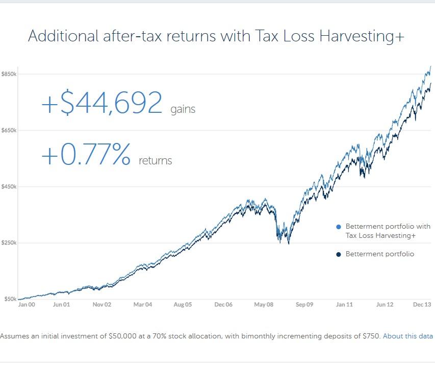 Bedre skattebeskadigelse