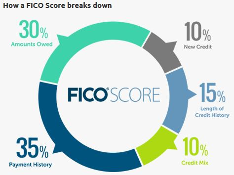 how FICO credit score is calculated